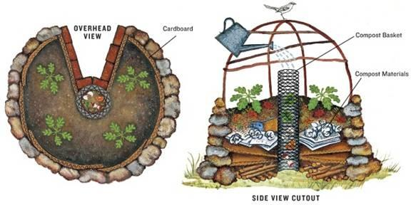 Keyhole Garden Bird's Eye View and Side View